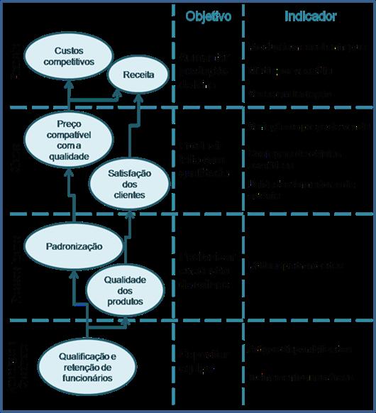 Mapa Estratégico de uma propriedade leiteira