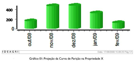 Gráfico 01