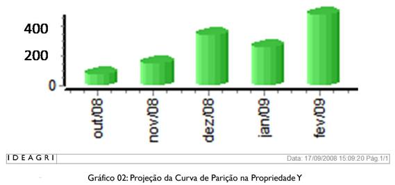 Gráfico 02