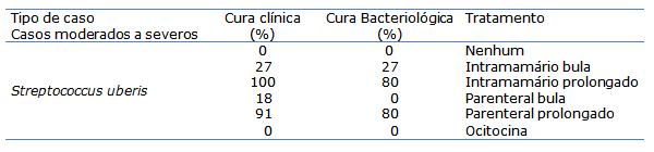 Taxa de cura de casos clínicos causados por Streptococcus
