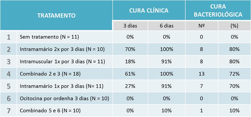 Taxas de cura em casos de mastite clínica causada por Strep. Uberis