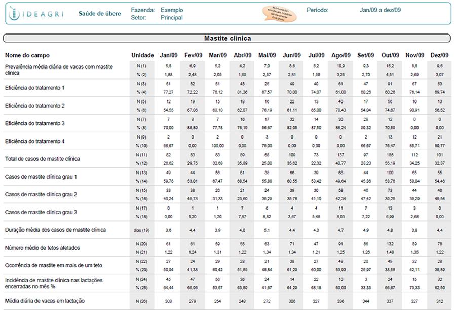 Relatório 'Saúde de Úbere', parte referente aos dados de Mastite Clínica