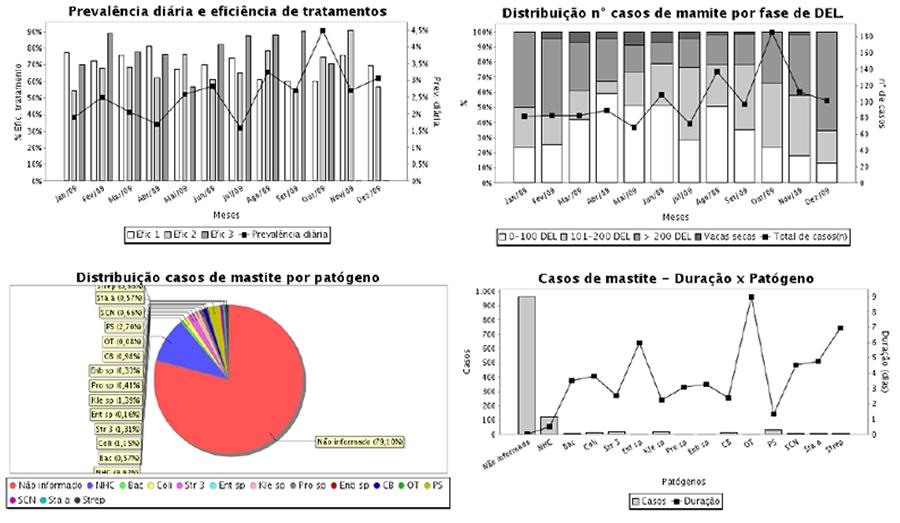Relatório 'Saúde de Úbere', gráficos