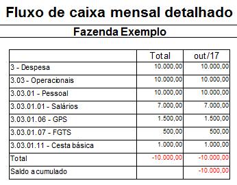 Exemplo de relatório de gestão financeira
